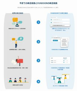 『FUNDOOR』オンライン株主総会ツールの流れ