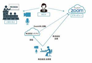 フューチャー株式会社、Zoomと独自開発した株主認証システムを組み合わせ「バーチャル株主総会運営支援サービス」の提供を開始
